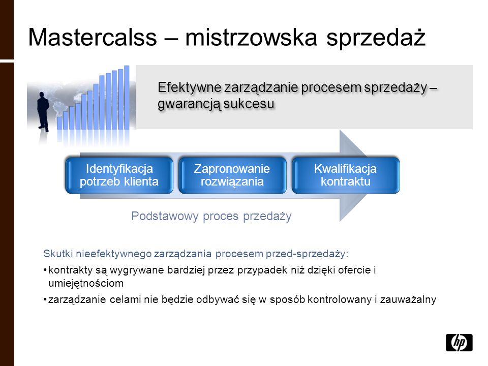 Mastercalss – mistrzowska sprzedaż Efektywne zarządzanie procesem sprzedaży – gwarancją sukcesu Identyfikacja potrzeb klienta Zapronowanie rozwiązania