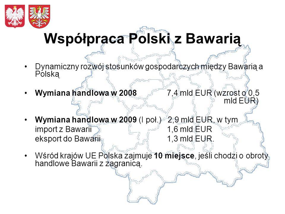 Współpraca Polski z Bawarią Dynamiczny rozwój stosunków gospodarczych między Bawarią a Polską Wymiana handlowa w 2008 7,4 mld EUR (wzrost o 0,5 mld EUR) Wymiana handlowa w 2009 (I poł.) 2,9 mld EUR, w tym import z Bawarii 1,6 mld EUR eksport do Bawarii 1,3 mld EUR.