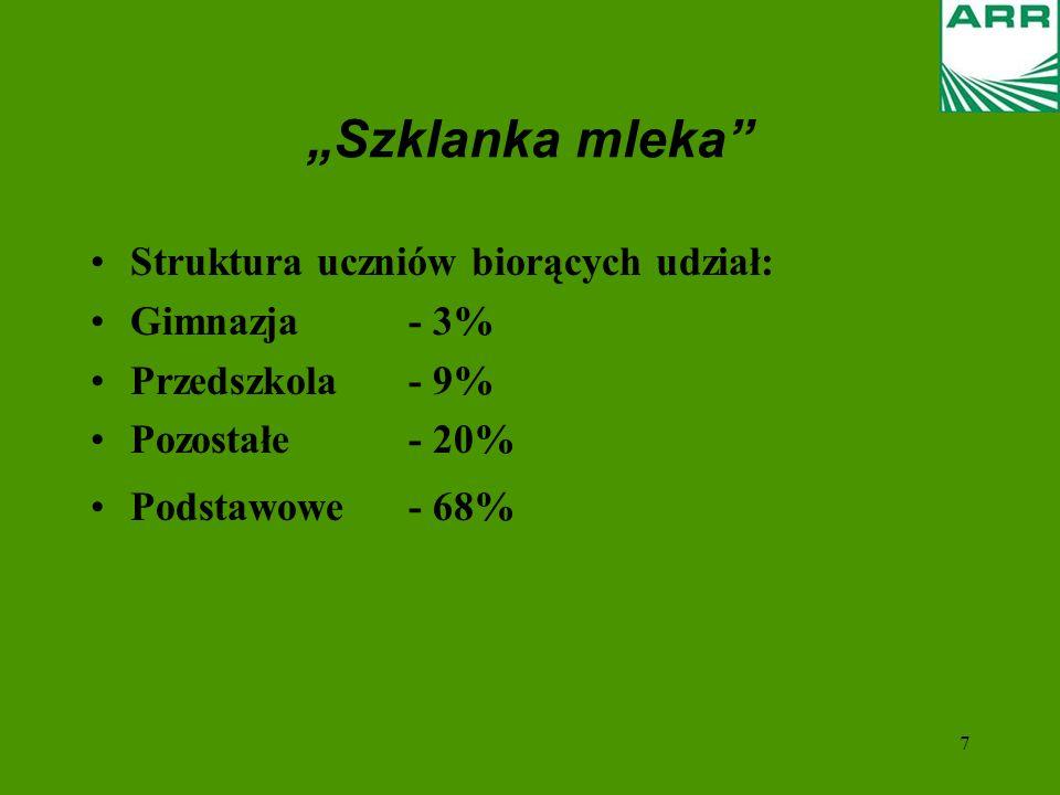 7 Szklanka mleka Struktura uczniów biorących udział: Gimnazja- 3% Przedszkola- 9% Pozostałe- 20% Podstawowe- 68%