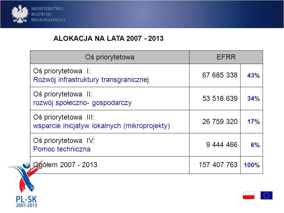 ALOKACJA NA LATA 2007 - 2013 Oś priorytetowaEFRR Oś priorytetowa I: Rozwój infrastruktury transgranicznej 67 685 338 43% Oś priorytetowa II: rozwój społeczno- gospodarczy 53 518 639 34% Oś priorytetowa III: wsparcie inicjatyw lokalnych (mikroprojekty) 26 759 320 17% Oś priorytetowa IV: Pomoc techniczna 9 444 466 6% Ogółem 2007 - 2013157 407 763 100%