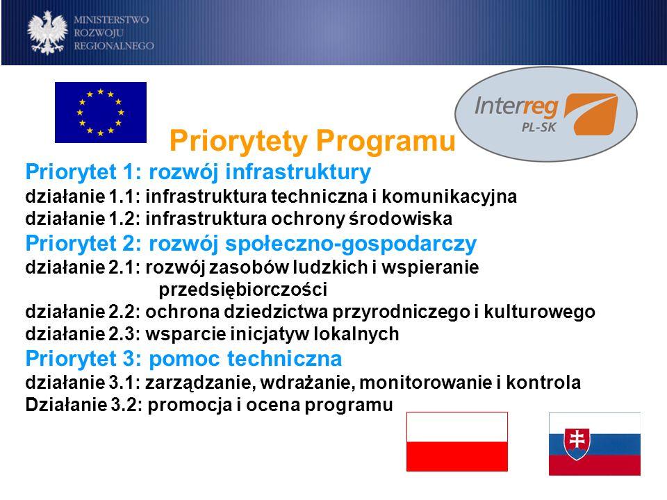 Program IW INTERREG IIIA Polska-Republika Słowacka 2004-2006 Priorytety Programu Priorytet 1: rozwój infrastruktury działanie 1.1: infrastruktura tech