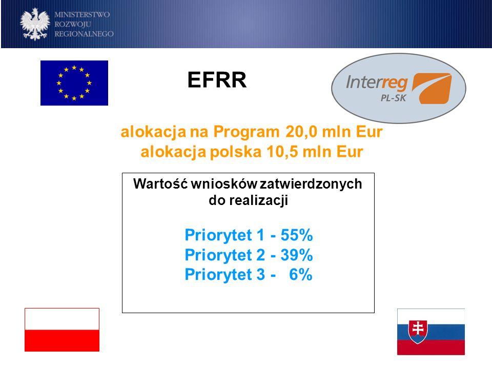 Program IW INTERREG IIIA Polska-Republika Słowacka 2004-2006 alokacja na Program 20,0 mln Eur alokacja polska 10,5 mln Eur EFRR Wartość wniosków zatwi