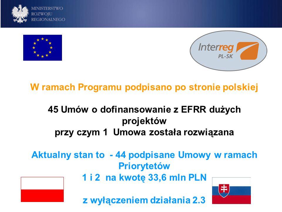 Program IW INTERREG IIIA Polska-Republika Słowacka 2004-2006 W ramach Programu po stronie polskiej ukończono 30 dużych projektów na kwotę 26,5 mln PLN z EFRR oraz łącznie wypłacono z EFRR na realizację dużych projektów kwotę ponad 30,98, mln PLN