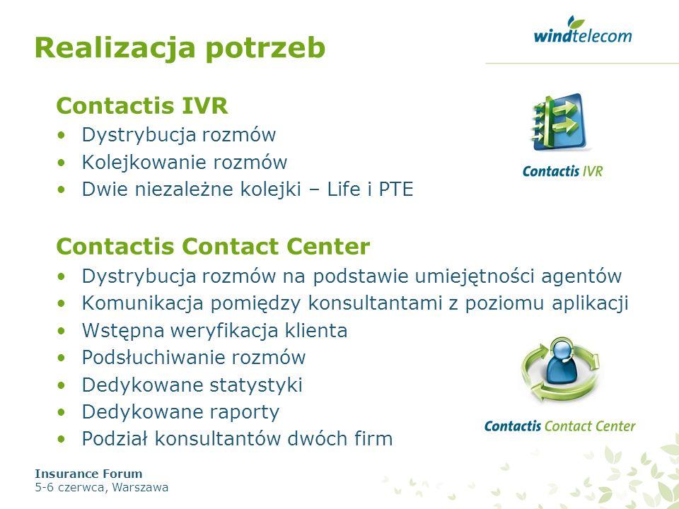 Realizacja potrzeb Contactis IVR Dystrybucja rozmów Kolejkowanie rozmów Dwie niezależne kolejki – Life i PTE Contactis Contact Center Dystrybucja rozm
