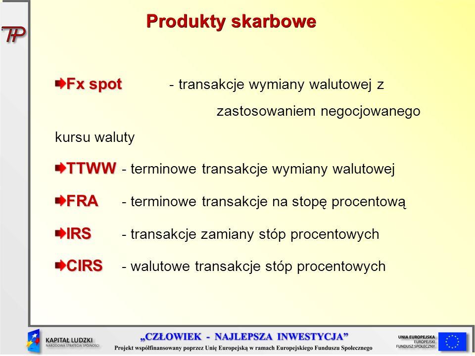 Produkty skarbowe Fx spot Fx spot - transakcje wymiany walutowej z zastosowaniem negocjowanego kursu waluty TTWW TTWW - terminowe transakcje wymiany w