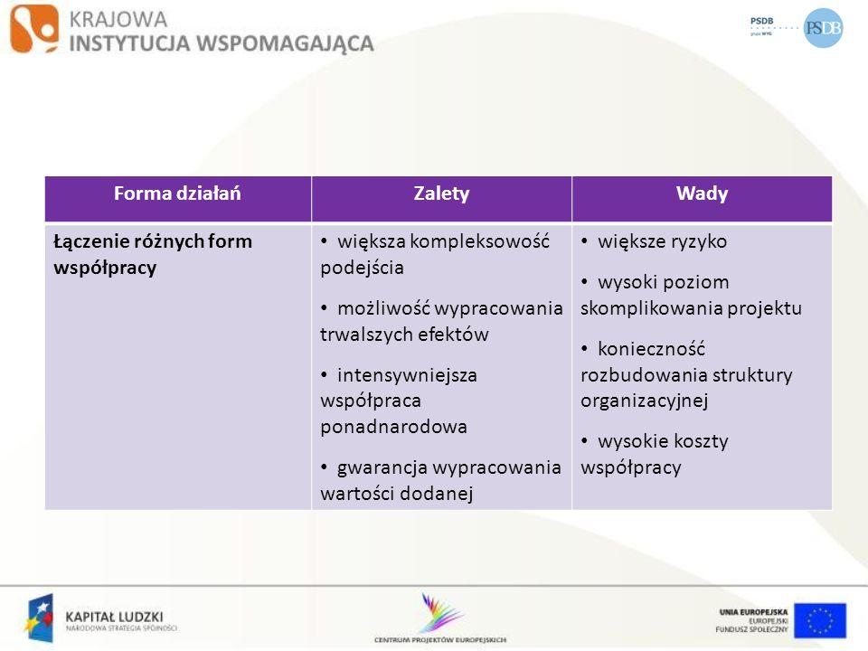 Forma działańZaletyWady Łączenie różnych form współpracy większa kompleksowość podejścia możliwość wypracowania trwalszych efektów intensywniejsza wsp