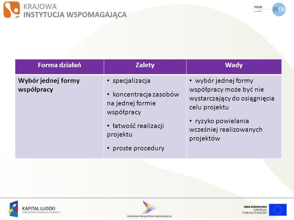 Forma działańZaletyWady Wybór jednej formy współpracy specjalizacja koncentracja zasobów na jednej formie współpracy łatwość realizacji projektu prost