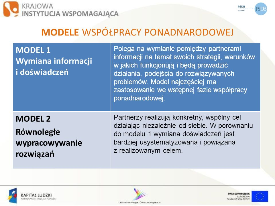 MODELE WSPÓŁPRACY PONADNARODOWEJ MODEL 1 Wymiana informacji i doświadczeń Polega na wymianie pomiędzy partnerami informacji na temat swoich strategii,