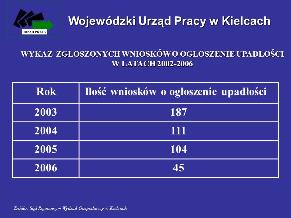 Rok Ilość wniosków o ogłoszenie upadłości 2003187 2004111 2005104 200645 Wojewódzki Urząd Pracy w Kielcach WYKAZ ZGŁOSZONYCH WNIOSKÓW O OGŁOSZENIE UPA