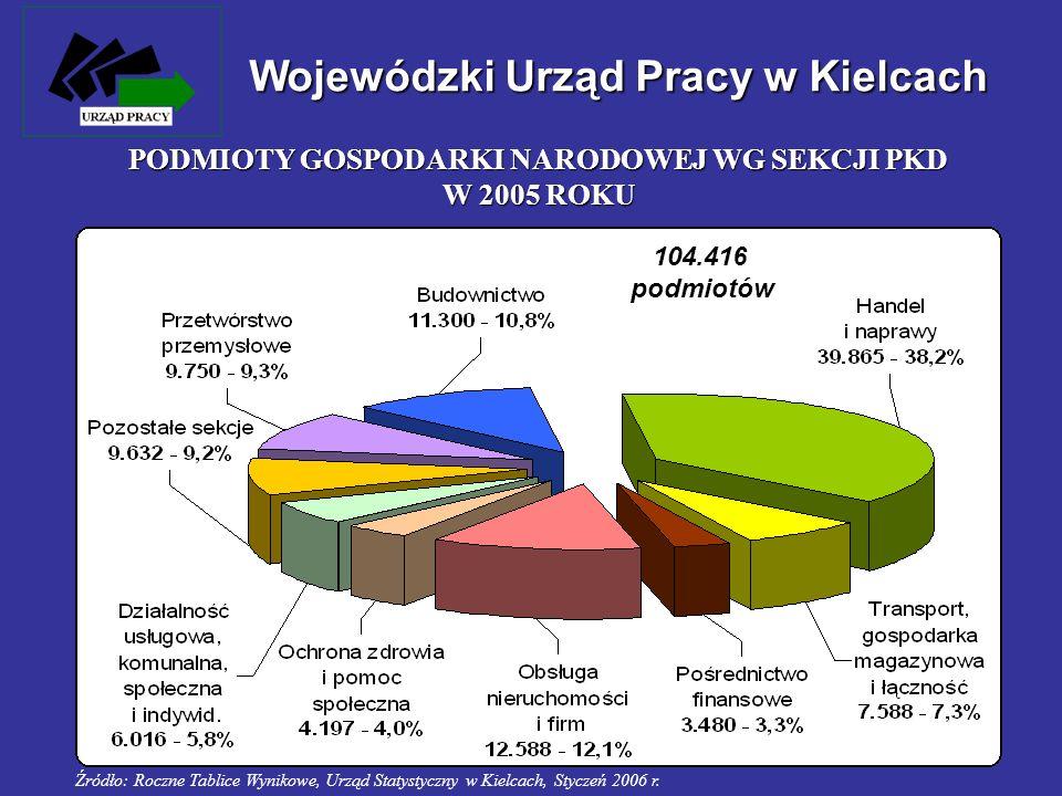Wojewódzki Urząd Pracy w Kielcach PODMIOTY GOSPODARKI NARODOWEJ WG SEKCJI PKD W 2005 ROKU 104.416 podmiotów Źródło: Roczne Tablice Wynikowe, Urząd Sta