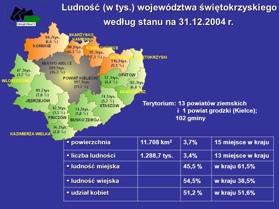 Ludność (w tys.) województwa świętokrzyskiego powierzchnia powierzchnia11.708 km 2 3,7%15 miejsce w kraju liczba ludności liczba ludności1.288,7 tys.3