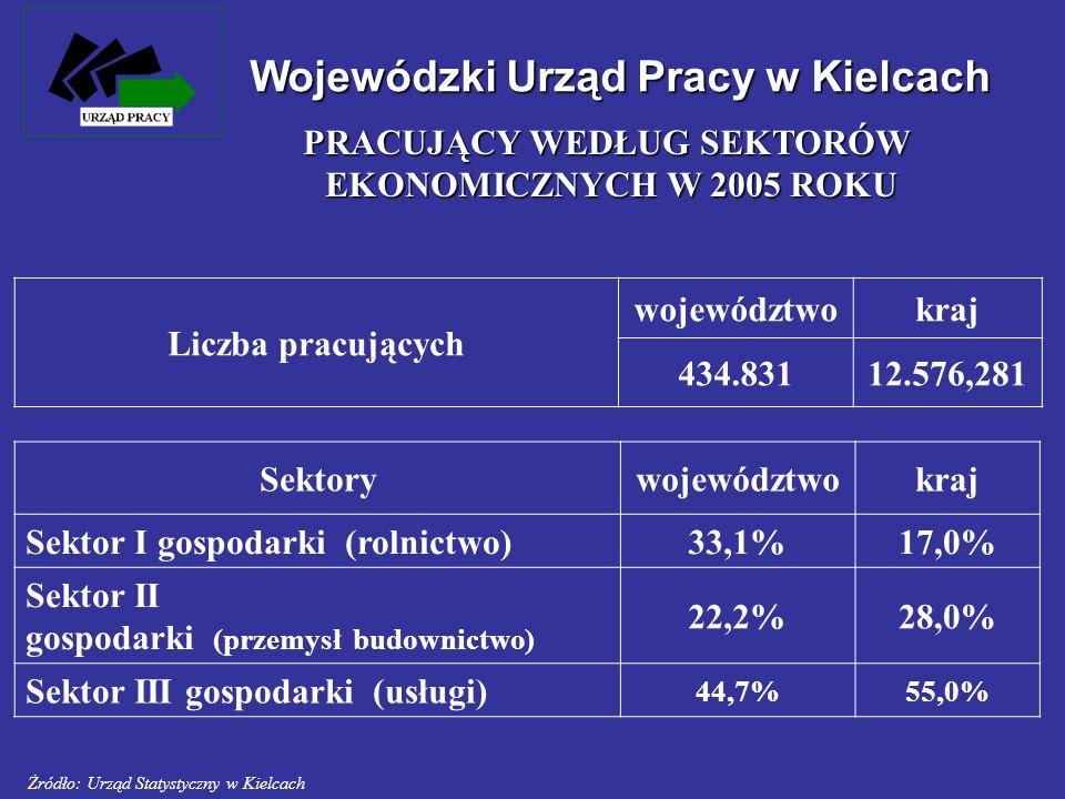 Wojewódzki Urząd Pracy w Kielcach Liczba pracujących województwokraj 434.83112.576,281 Sektorywojewództwokraj Sektor I gospodarki (rolnictwo)33,1%17,0
