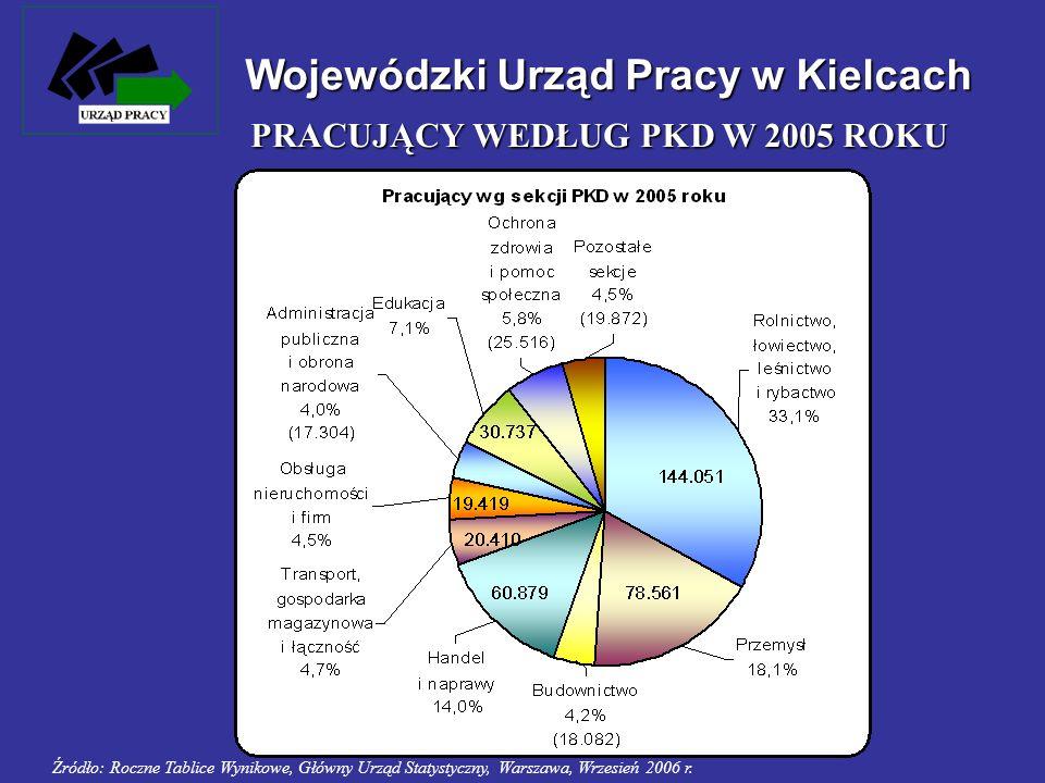 Wojewódzki Urząd Pracy w Kielcach PRACUJĄCY WEDŁUG PKD W 2005 ROKU Źródło: Roczne Tablice Wynikowe, Główny Urząd Statystyczny, Warszawa, Wrzesień 2006