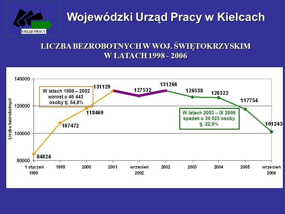 Wojewódzki Urząd Pracy w Kielcach LICZBA BEZROBOTNYCH W WOJ. ŚWIĘTOKRZYSKIM W LATACH 1998 - 2006 W latach 1999 – 2002 wzrost o 46 442 osoby tj. 54,8%