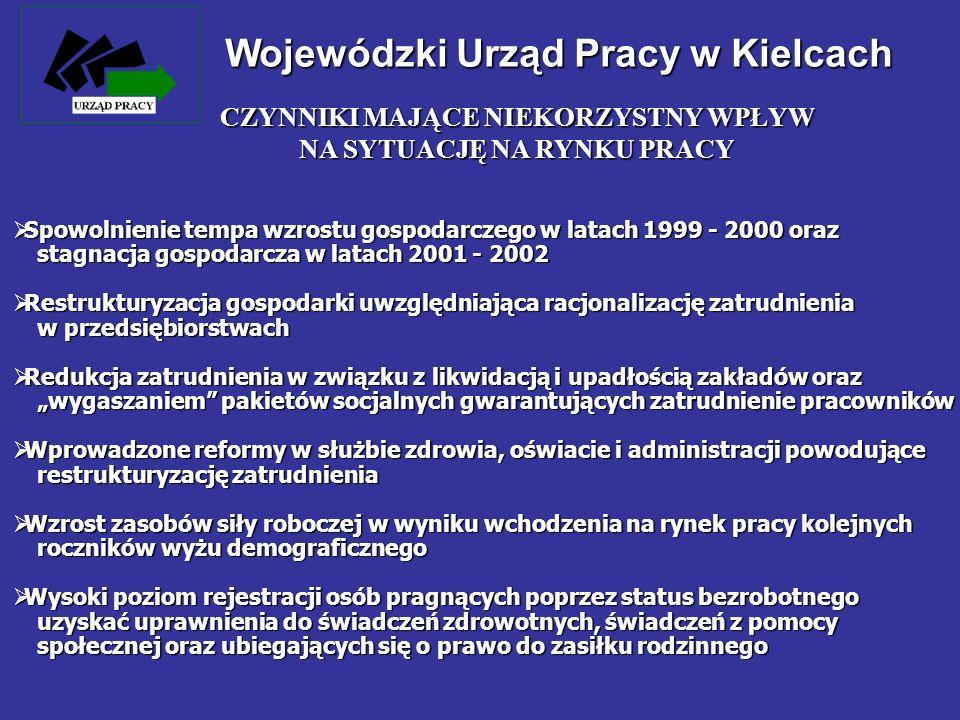Wojewódzki Urząd Pracy w Kielcach Spowolnienie tempa wzrostu gospodarczego w latach 1999 - 2000 oraz stagnacja gospodarcza w latach 2001 - 2002 Spowol