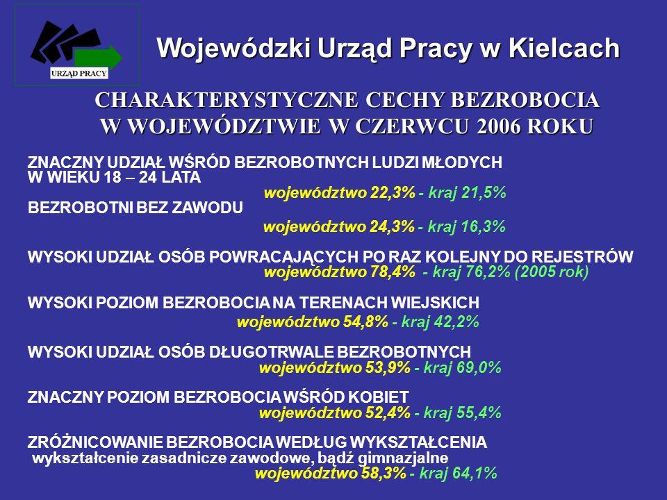 Wojewódzki Urząd Pracy w Kielcach ZNACZNY UDZIAŁ WŚRÓD BEZROBOTNYCH LUDZI MŁODYCH W WIEKU 18 – 24 LATA województwo 22,3% - kraj 21,5% BEZROBOTNI BEZ Z