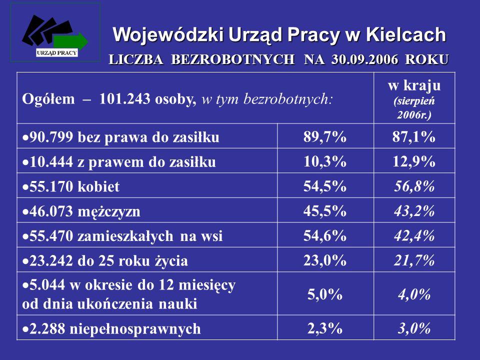 Wojewódzki Urząd Pracy w Kielcach LICZBA BEZROBOTNYCH NA 30.09.2006 ROKU Ogółem – 101.243 osoby, w tym bezrobotnych: w kraju (sierpień 2006r.) 90.799