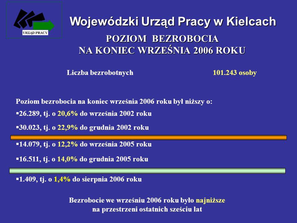 Wojewódzki Urząd Pracy w Kielcach Liczba bezrobotnych101.243 osoby Poziom bezrobocia na koniec września 2006 roku był niższy o: 26.289, tj. o 20,6% do