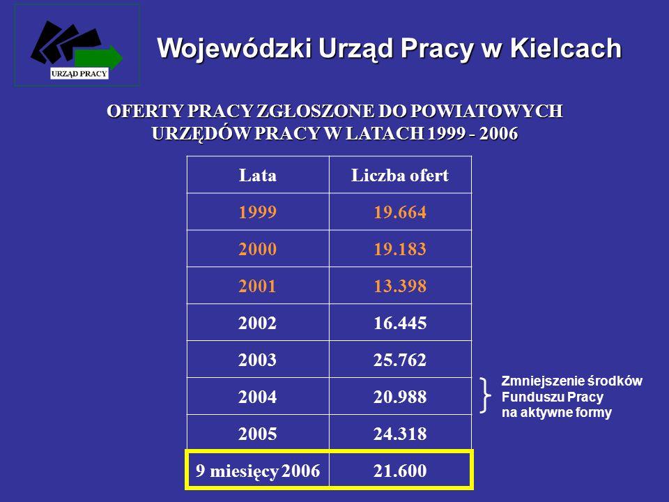 Wojewódzki Urząd Pracy w Kielcach OFERTY PRACY ZGŁOSZONE DO POWIATOWYCH URZĘDÓW PRACY W LATACH 1999 - 2006 LataLiczba ofert 199919.664 200019.183 2001