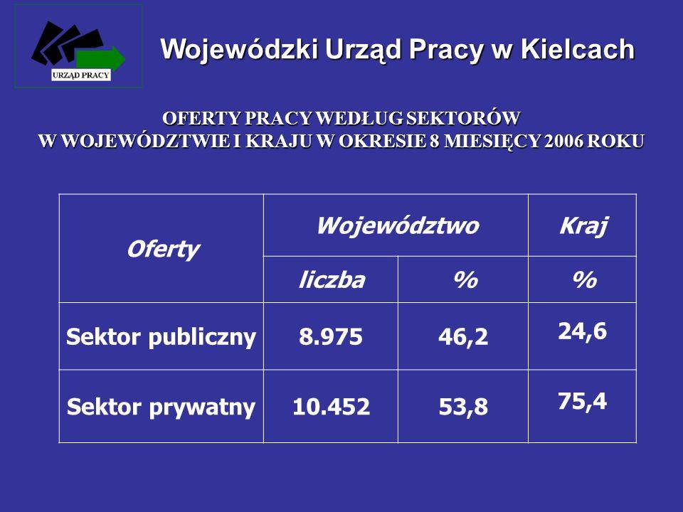 Wojewódzki Urząd Pracy w Kielcach Oferty WojewództwoKraj liczba% Sektor publiczny8.97546,2 24,6 Sektor prywatny10.45253,8 75,4 OFERTY PRACY WEDŁUG SEK