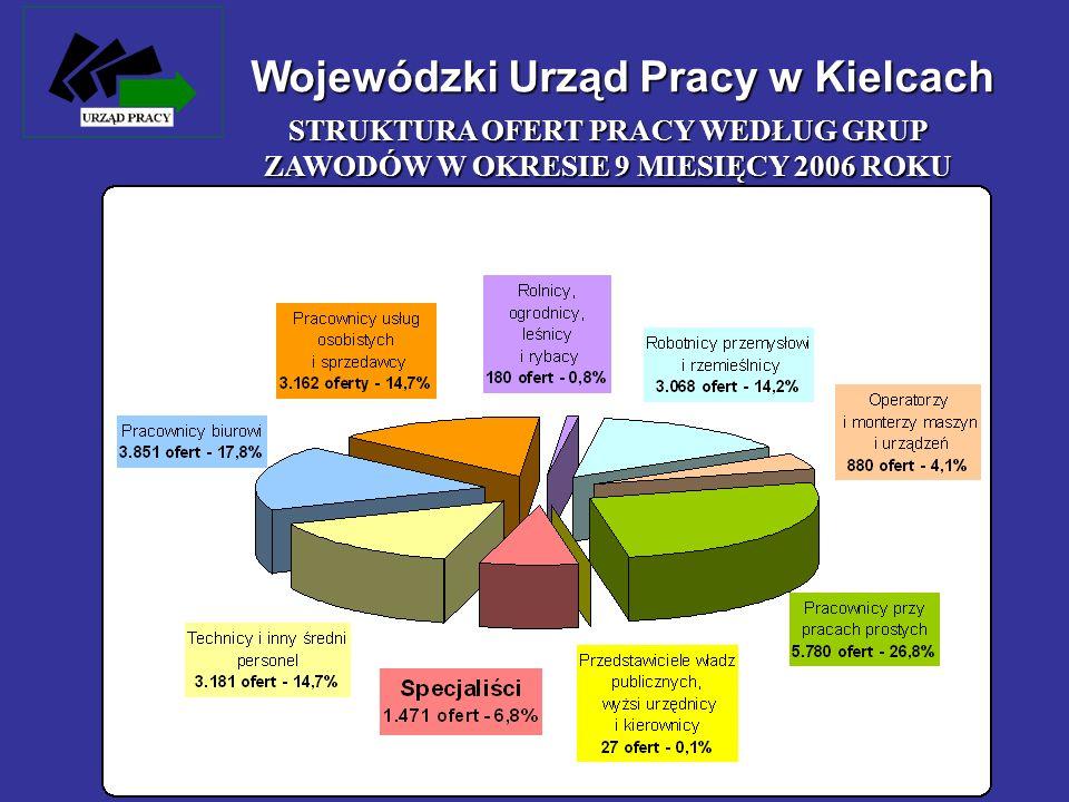 Wojewódzki Urząd Pracy w Kielcach STRUKTURA OFERT PRACY WEDŁUG GRUP ZAWODÓW W OKRESIE 9 MIESIĘCY 2006 ROKU