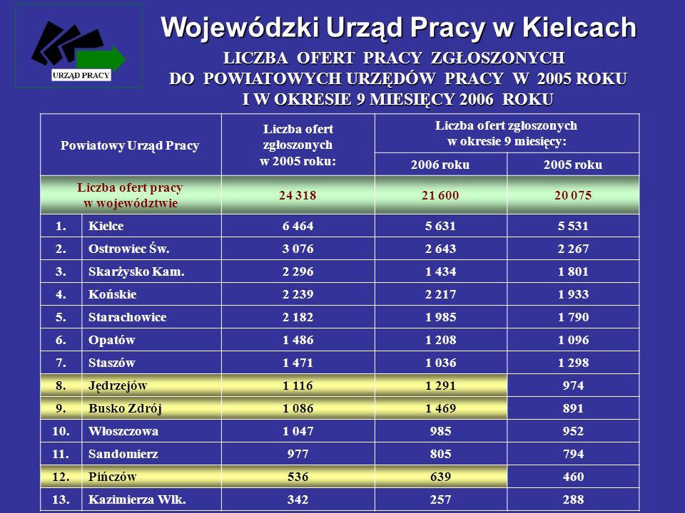 Wojewódzki Urząd Pracy w Kielcach LICZBA OFERT PRACY ZGŁOSZONYCH DO POWIATOWYCH URZĘDÓW PRACY W 2005 ROKU I W OKRESIE 9 MIESIĘCY 2006 ROKU Powiatowy U