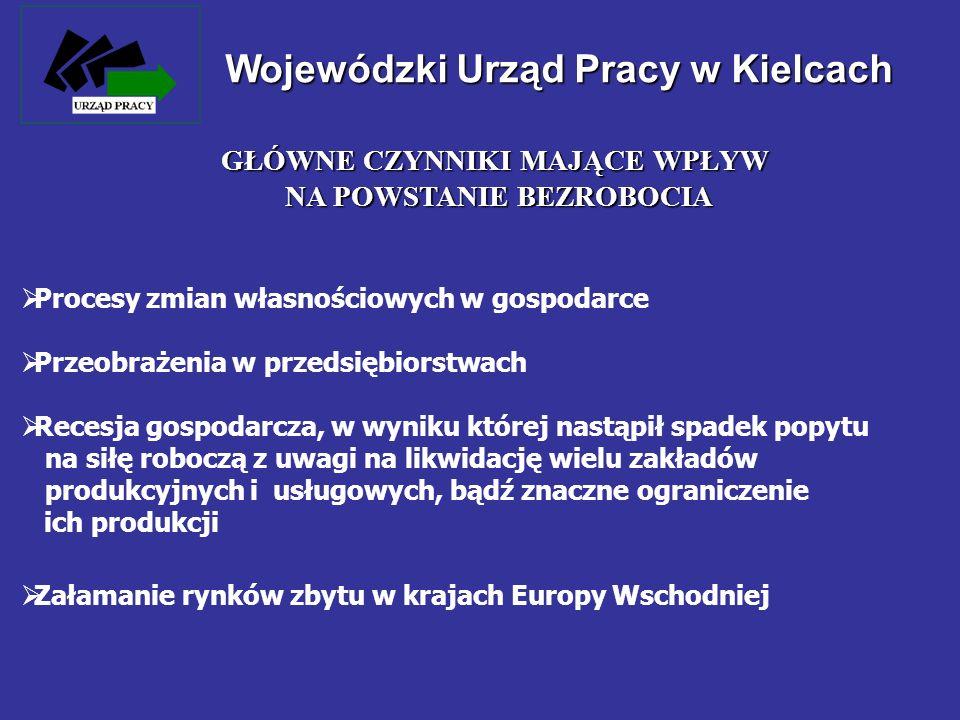 Wojewódzki Urząd Pracy w Kielcach LICZBA BEZROBOTNYCH W WOJ.