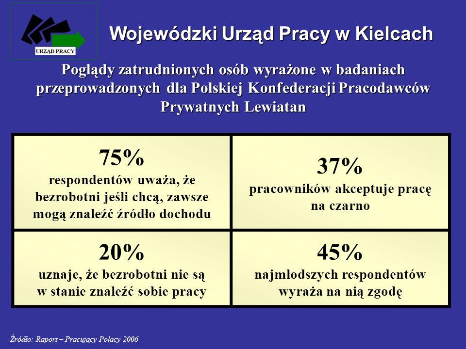 Wojewódzki Urząd Pracy w Kielcach 75% respondentów uważa, że bezrobotni jeśli chcą, zawsze mogą znaleźć źródło dochodu 37% pracowników akceptuje pracę