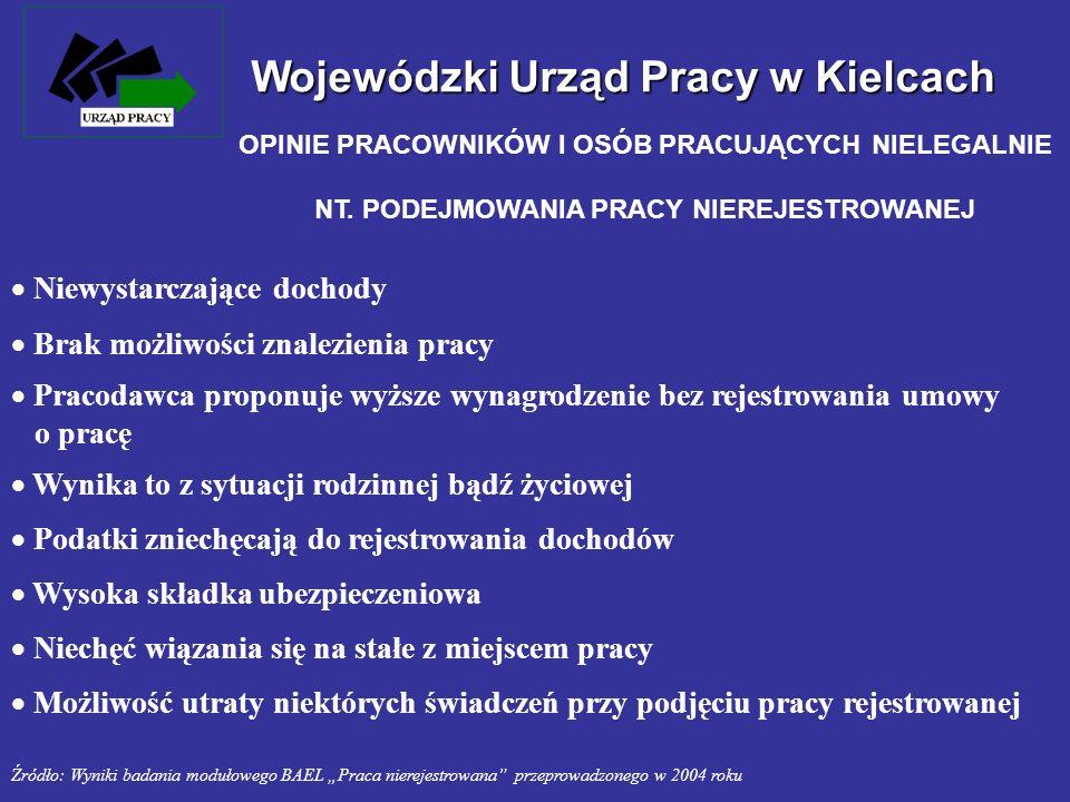 Wojewódzki Urząd Pracy w Kielcach OPINIE PRACOWNIKÓW I OSÓB PRACUJĄCYCH NIELEGALNIE NT. PODEJMOWANIA PRACY NIEREJESTROWANEJ Niewystarczające dochody B
