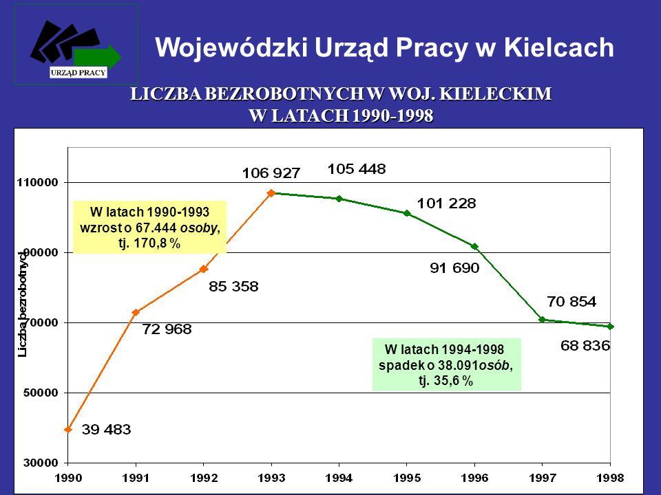Wojewódzki Urząd Pracy w Kielcach LICZBA BEZROBOTNYCH W WOJ. KIELECKIM W LATACH 1990-1998 W latach 1990-1993 wzrost o 67.444 osoby, tj. 170,8 % W lata
