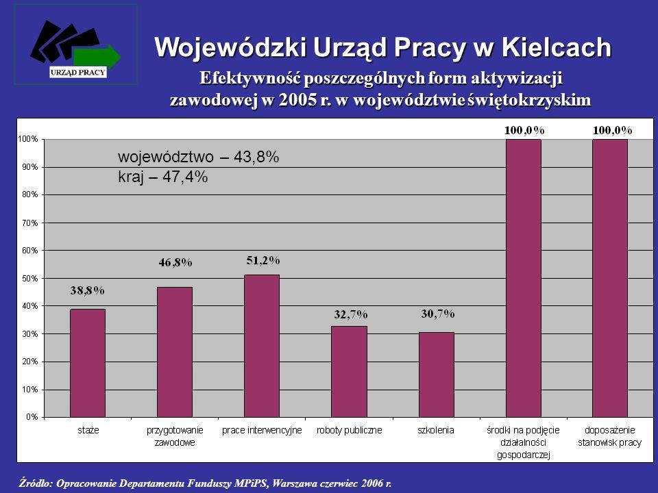 Efektywność poszczególnych form aktywizacji zawodowej w 2005 r. w województwie świętokrzyskim Źródło: Opracowanie Departamentu Funduszy MPiPS, Warszaw