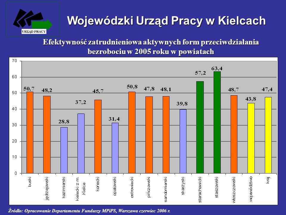 Efektywność zatrudnieniowa aktywnych form przeciwdziałania bezrobociu w 2005 roku w powiatach Źródło: Opracowanie Departamentu Funduszy MPiPS, Warszaw
