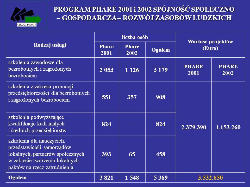 Rodzaj usługi liczba osób Wartość projektów (Euro) Phare 2001 Phare 2002 Ogółem szkolenia zawodowe dla bezrobotnych i zagrożonych bezrobociem 2 0531 1