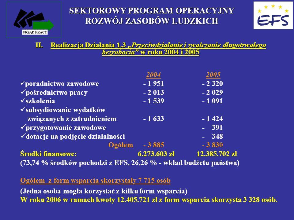 II. Realizacja Działania 1.3 Przeciwdziałanie i zwalczanie długotrwałego bezrobocia w roku 2004 i 2005 2004 2005 poradnictwo zawodowe - 1 951 - 2 320