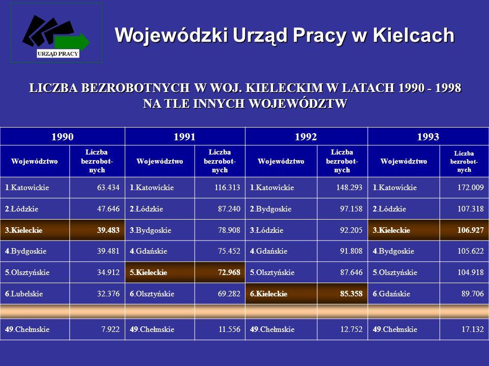 Wojewódzki Urząd Pracy w Kielcach LICZBA BEZROBOTNYCH W WOJ. KIELECKIM W LATACH 1990 - 1998 NA TLE INNYCH WOJEWÓDZTW 1990199119921993 Województwo Licz