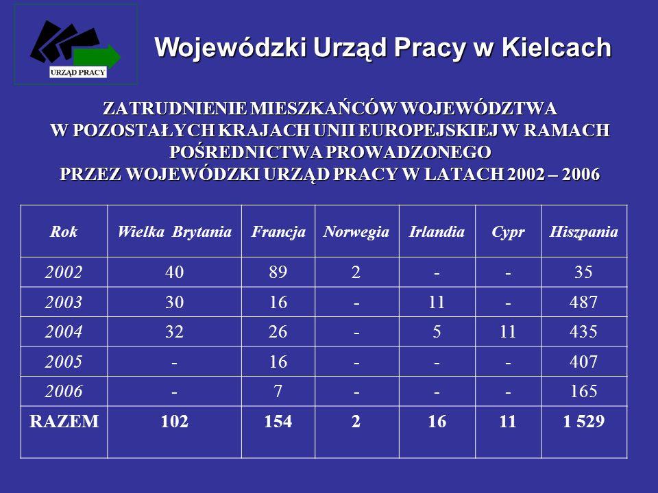RokWielka BrytaniaFrancjaNorwegiaIrlandiaCyprHiszpania 200240892--35 20033016-11-487 20043226-511435 2005-16---407 2006-7---165 RAZEM102154216111 529