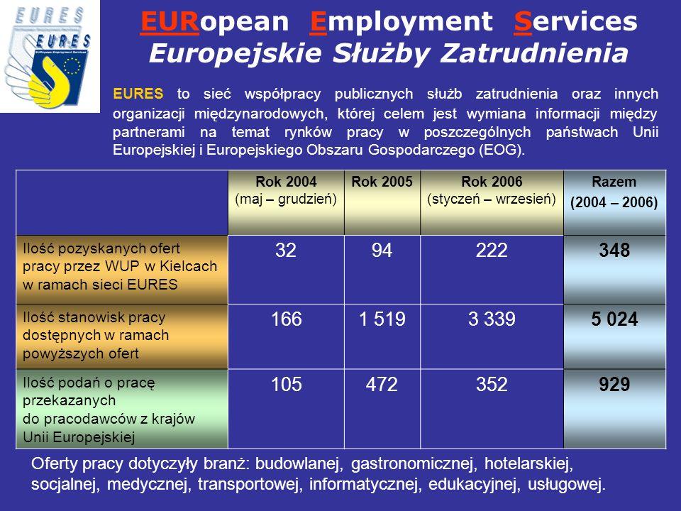 Rok 2004 (maj – grudzień) Rok 2005Rok 2006 (styczeń – wrzesień) Razem (2004 – 2006) Ilość pozyskanych ofert pracy przez WUP w Kielcach w ramach sieci