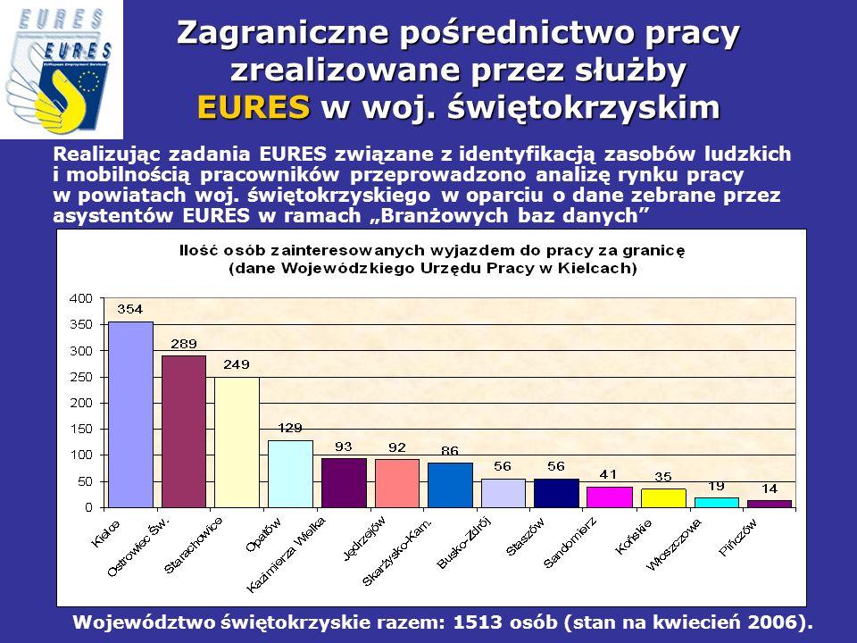 Zagraniczne pośrednictwo pracy zrealizowane przez służby EURES w woj. świętokrzyskim Realizując zadania EURES związane z identyfikacją zasobów ludzkic