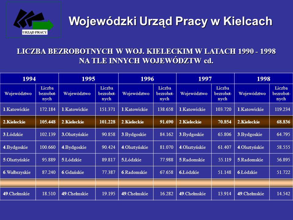 Wojewódzki Urząd Pracy w Kielcach Spowolnienie tempa wzrostu gospodarczego w latach 1999 - 2000 oraz stagnacja gospodarcza w latach 2001 - 2002 Spowolnienie tempa wzrostu gospodarczego w latach 1999 - 2000 oraz stagnacja gospodarcza w latach 2001 - 2002 Restrukturyzacja gospodarki uwzględniająca racjonalizację zatrudnienia w przedsiębiorstwach Restrukturyzacja gospodarki uwzględniająca racjonalizację zatrudnienia w przedsiębiorstwach Redukcja zatrudnienia w związku z likwidacją i upadłością zakładów oraz wygaszaniem pakietów socjalnych gwarantujących zatrudnienie pracowników Redukcja zatrudnienia w związku z likwidacją i upadłością zakładów oraz wygaszaniem pakietów socjalnych gwarantujących zatrudnienie pracowników Wprowadzone reformy w służbie zdrowia, oświacie i administracji powodujące restrukturyzację zatrudnienia Wprowadzone reformy w służbie zdrowia, oświacie i administracji powodujące restrukturyzację zatrudnienia Wzrost zasobów siły roboczej w wyniku wchodzenia na rynek pracy kolejnych roczników wyżu demograficznego Wzrost zasobów siły roboczej w wyniku wchodzenia na rynek pracy kolejnych roczników wyżu demograficznego Wysoki poziom rejestracji osób pragnących poprzez status bezrobotnego uzyskać uprawnienia do świadczeń zdrowotnych, świadczeń z pomocy społecznej oraz ubiegających się o prawo do zasiłku rodzinnego Wysoki poziom rejestracji osób pragnących poprzez status bezrobotnego uzyskać uprawnienia do świadczeń zdrowotnych, świadczeń z pomocy społecznej oraz ubiegających się o prawo do zasiłku rodzinnego CZYNNIKI MAJĄCE NIEKORZYSTNY WPŁYW NA SYTUACJĘ NA RYNKU PRACY