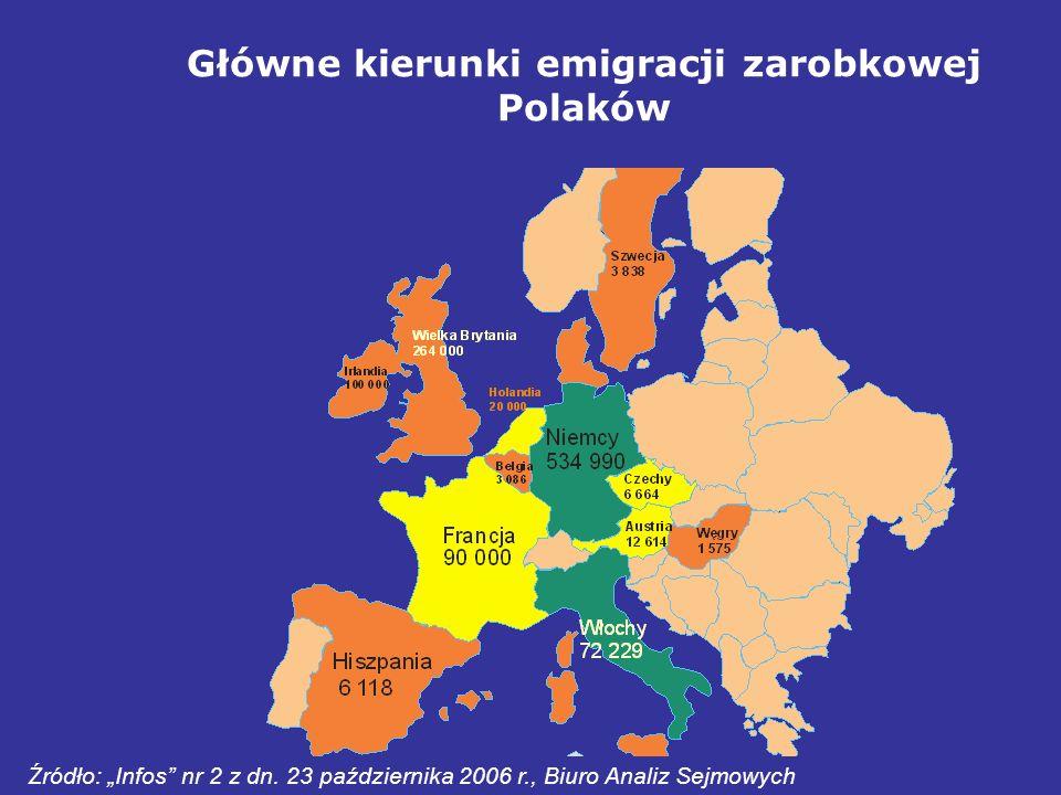 Główne kierunki emigracji zarobkowej Polaków Źródło: Infos nr 2 z dn. 23 października 2006 r., Biuro Analiz Sejmowych