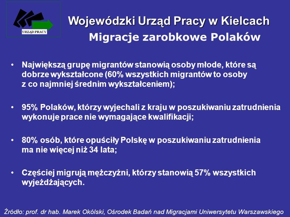 Wojewódzki Urząd Pracy w Kielcach Największą grupę migrantów stanowią osoby młode, które są dobrze wykształcone (60% wszystkich migrantów to osoby z c
