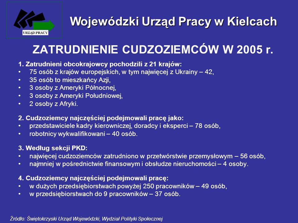 ZATRUDNIENIE CUDZOZIEMCÓW W 2005 r. 1. Zatrudnieni obcokrajowcy pochodzili z 21 krajów: 75 osób z krajów europejskich, w tym najwięcej z Ukrainy – 42,