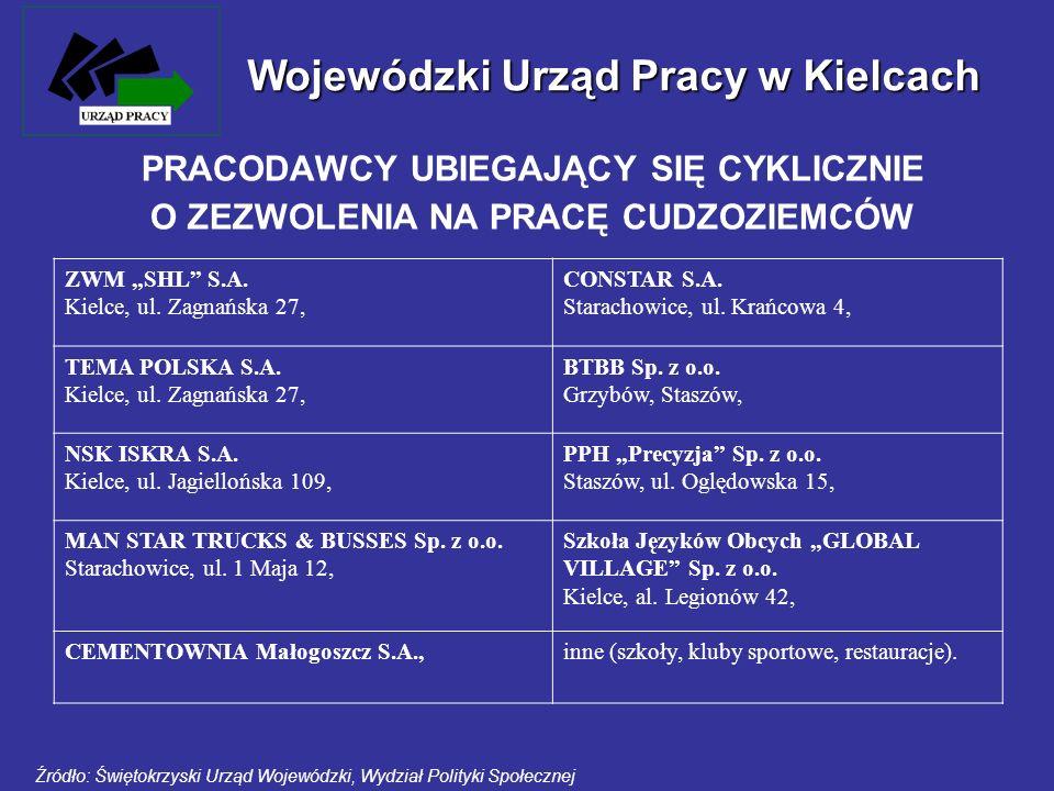 PRACODAWCY UBIEGAJĄCY SIĘ CYKLICZNIE O ZEZWOLENIA NA PRACĘ CUDZOZIEMCÓW ZWM SHL S.A. Kielce, ul. Zagnańska 27, CONSTAR S.A. Starachowice, ul. Krańcowa