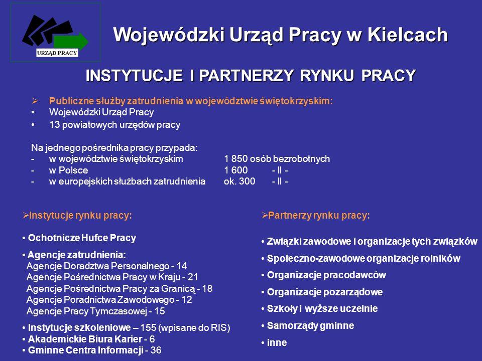 Publiczne służby zatrudnienia w województwie świętokrzyskim: Wojewódzki Urząd Pracy 13 powiatowych urzędów pracy Na jednego pośrednika pracy przypada: