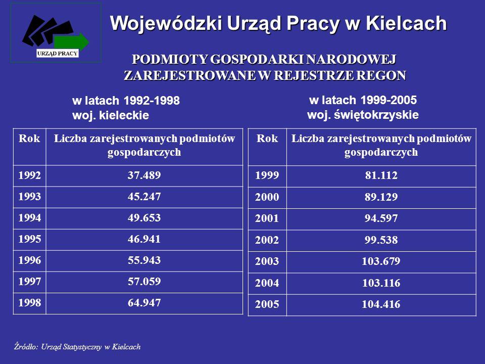 Wojewódzki Urząd Pracy w Kielcach RokOgółemsektor publicznysektor prywatny 1999143.90233.965109.937 2000129.85929.579100.280 2001122.72426.12496.600 2002108.06523.20984.856 2003103.22020.41582.805 2004101.79117.67884.113 Spadek w latach 1999-2004 o 42.111 osób tj.