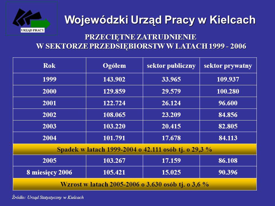 Wojewódzki Urząd Pracy w Kielcach 199988 zakładów pracy zwolniło5.940 osób 2000102 zakłady pracy zwolniły4.333 osoby 2001146 zakładów pracy zwolniło6.126 osób 2002101 zakładów pracy zwolniło5.476 osób 200399 zakładów pracy zwolniło3.144 osoby 200444 zakłady pracy zwolniły1.161 osób 200525 zakładów pracy zwolniło1.170 osób 9 miesięcy 200611 zakładów pracy zwolniło425 osób ZWOLNIENIA Z PRZYCZYN DOTYCZĄCYCH ZAKŁADU PRACY W LATACH 1999 – 2005 i 9 MIESIĘCY 2006 ROKU w latach 1999 – 2005 605 zakładów zwolniło 27 350 osób na przestrzeni 7 lat średnio jeden zakład zwolnił 45 pracowników