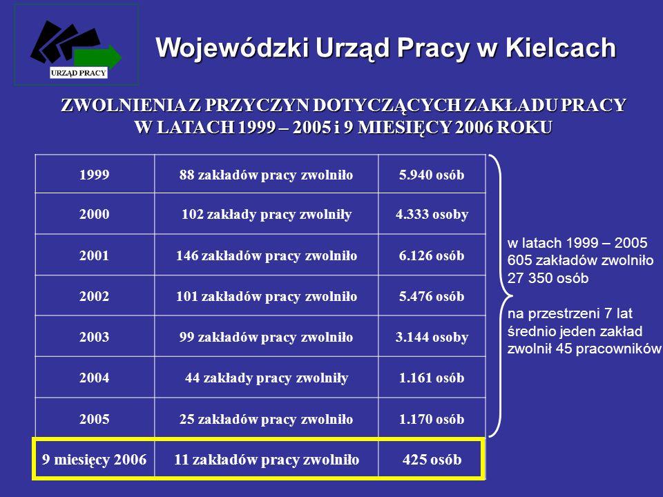 Wojewódzki Urząd Pracy w Kielcach LICZBA BEZROBOTNYCH NA 30.09.2006 ROKU Ogółem – 101.243 osoby, w tym bezrobotnych: w kraju (sierpień 2006r.) 90.799 bez prawa do zasiłku 89,7%87,1% 10.444 z prawem do zasiłku 10,3%12,9% 55.170 kobiet 54,5%56,8% 46.073 mężczyzn 45,5%43,2% 55.470 zamieszkałych na wsi 54,6%42,4% 23.242 do 25 roku życia 23,0%21,7% 5.044 w okresie do 12 miesięcy od dnia ukończenia nauki 5,0%4,0% 2.288 niepełnosprawnych 2,3%3,0%