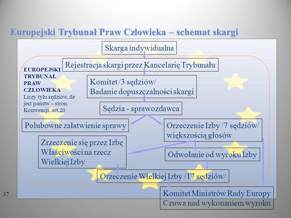 Europejski Trybunał Praw Człowieka – schemat skargi Skarga indywidualna Rejestracja skargi przez Kancelarię Trybunału Komitet /3 sędziów/ Badanie dopu