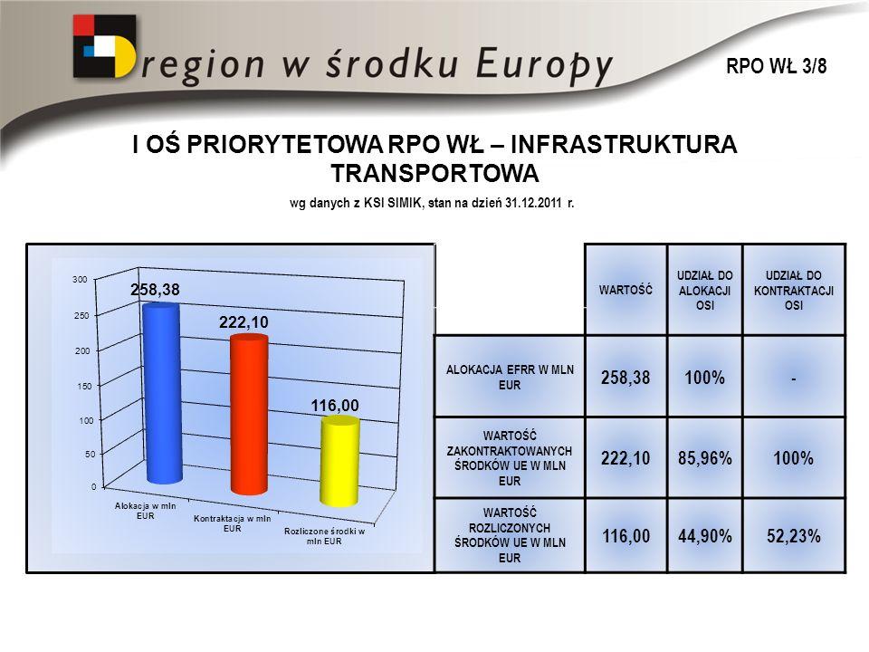WARTOŚĆ UDZIAŁ DO ALOKACJI OSI UDZIAŁ DO KONTRAKTACJI OSI ALOKACJA EFRR W MLN EUR 258,38100%- WARTOŚĆ ZAKONTRAKTOWANYCH ŚRODKÓW UE W MLN EUR 222,1085,96%100% WARTOŚĆ ROZLICZONYCH ŚRODKÓW UE W MLN EUR 116,0044,90%52,23% I OŚ PRIORYTETOWA RPO WŁ – INFRASTRUKTURA TRANSPORTOWA wg danych z KSI SIMIK, stan na dzień 31.12.2011 r.