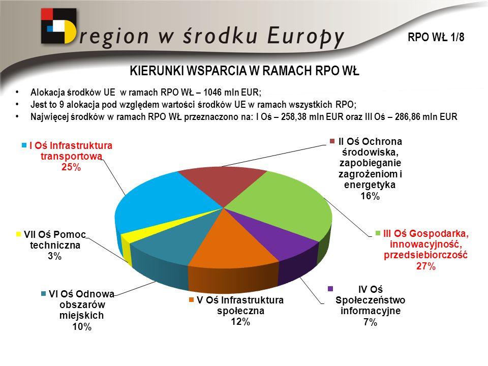 KIERUNKI WSPARCIA W RAMACH RPO WŁ Alokacja środków UE w ramach RPO WŁ – 1046 mln EUR; Jest to 9 alokacja pod względem wartości środków UE w ramach wszystkich RPO; Najwięcej środków w ramach RPO WŁ przeznaczono na: I Oś – 258,38 mln EUR oraz III Oś – 286,86 mln EUR RPO WŁ 1/8